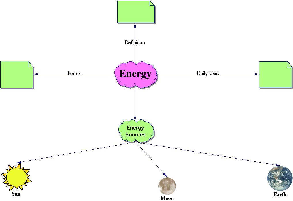 Day 4   Environmental Literacy & Inquiry Inspiration Concept Map on inspiration theory, inspiration software, inspiration concept art, inspiration essay, inspiration graphic organizer, inspiration map templates,